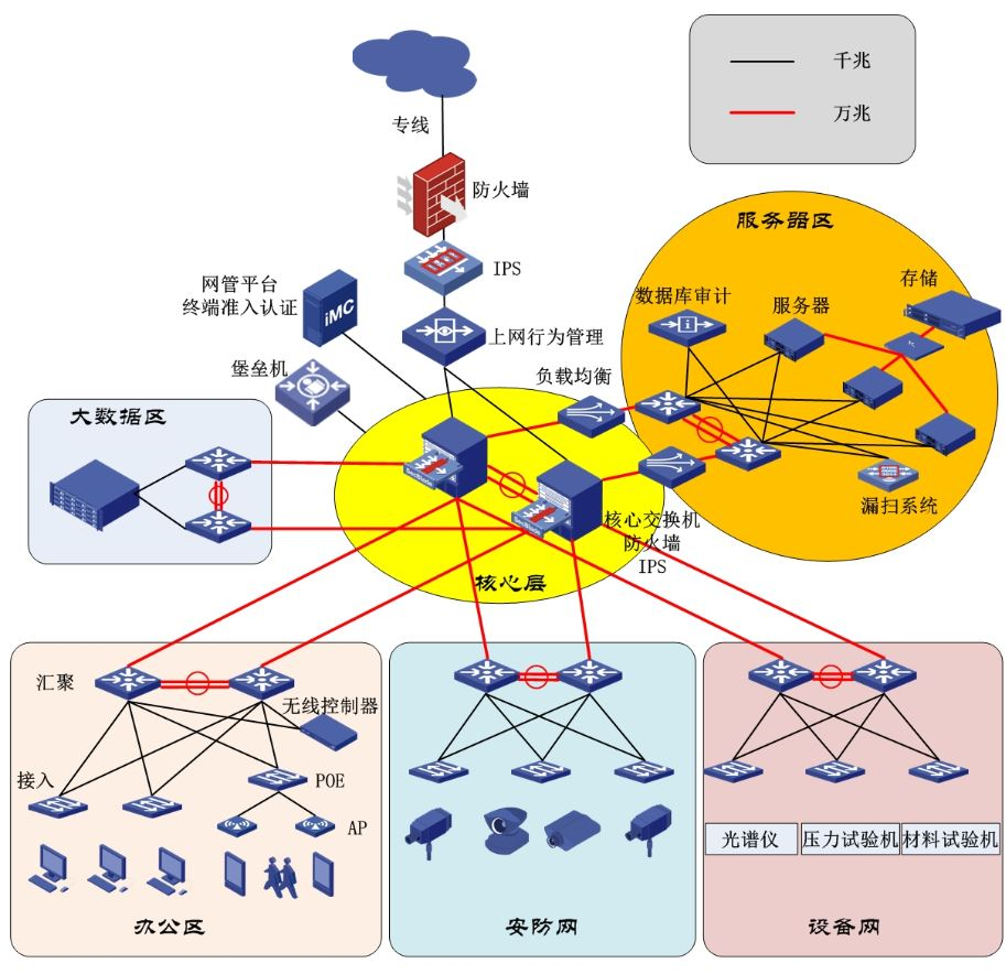 实验室信息网络系统
