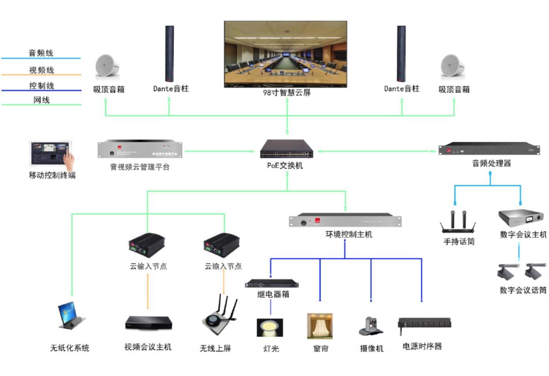实验室会议系统