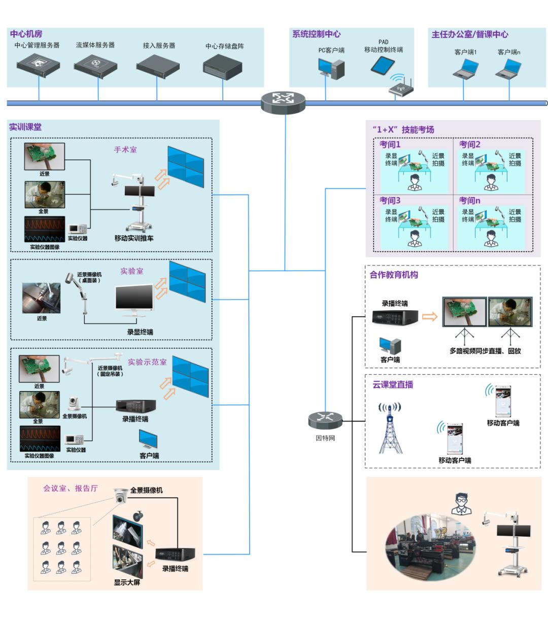实验室视频系统