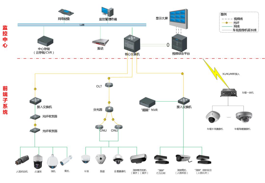 实验室安防系统